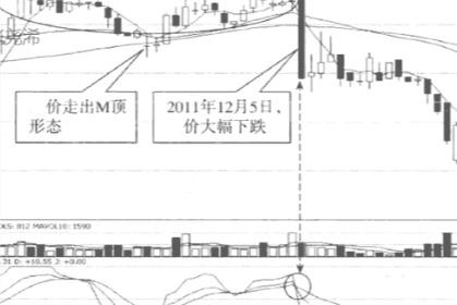 张尧浠:黄金交易的15分钟K线结合KDJ买卖技巧