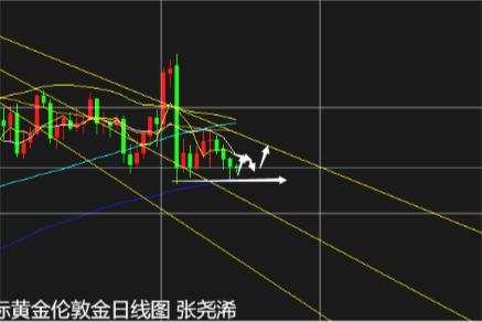 张尧浠:美元连跌刺激谈判预起、黄金低位震荡先看反弹