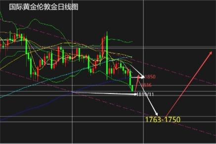 张尧浠:美经济超预期乐观、白银下看22.50黄金等待1763