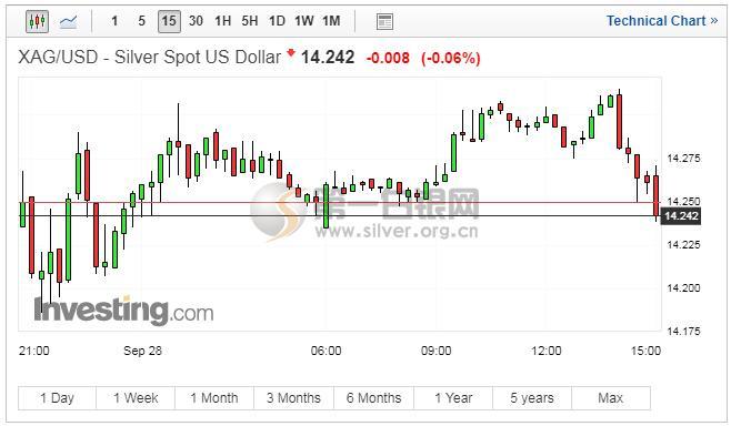 今日现货白银趋势_白银实时价格_现货白银价格走势图分析(9月28日)   跟单网gendan5.com