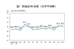 国家统计局:2019年12月中国采购经理指数运行情况
